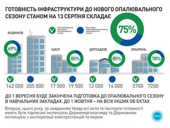 Станом на 13 серпня роботи з підготовки об'єктів ЖКГ та соціальної сфери до опалювального сезону вже виконані на 75%