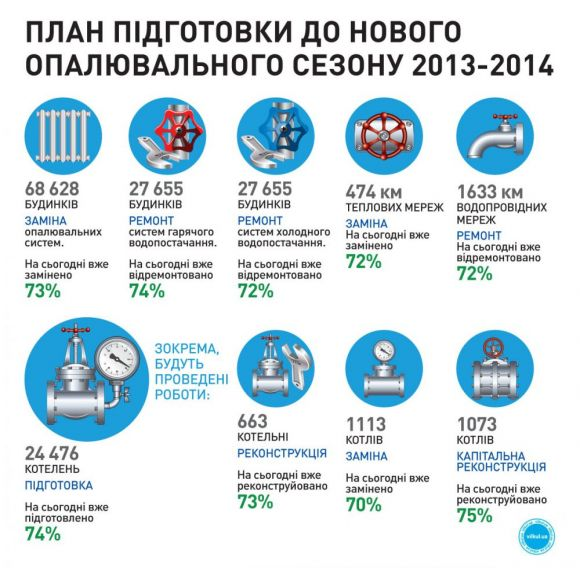 План підготовки до опалювального сезону 2013-2014